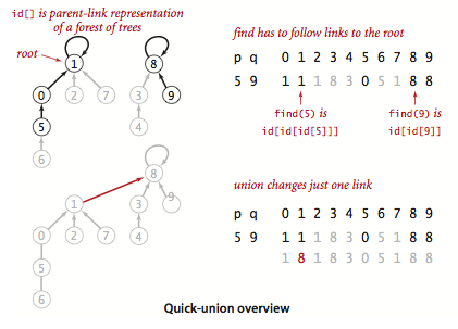 Quick Union Overview
