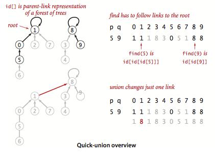 Quick-Union
