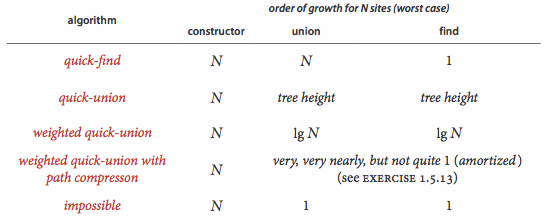 The comparation of the Union-Find algorithm