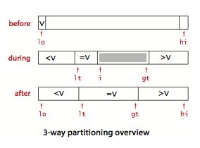 3-Way Partitioning