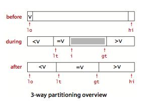 三向切分快排原理图