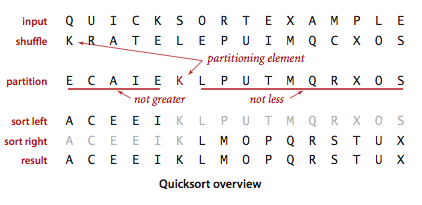 Quicksort the basic algorithm ccuart Images