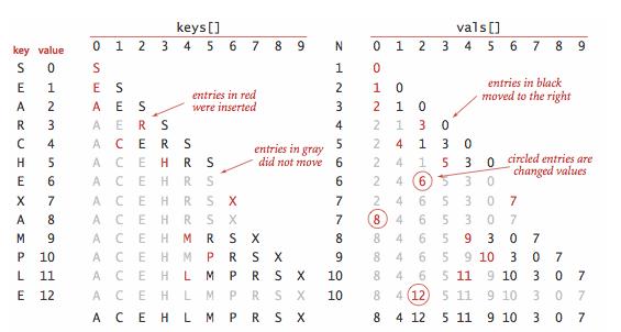Elementary Symbol Tables