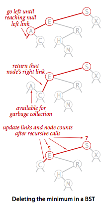 Delete the min node