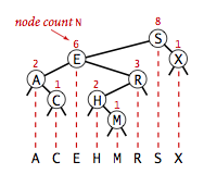 Subtree counts in a BST