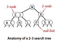 Anatomy of a 2-3 tree