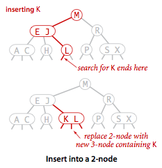 Insert 2-node