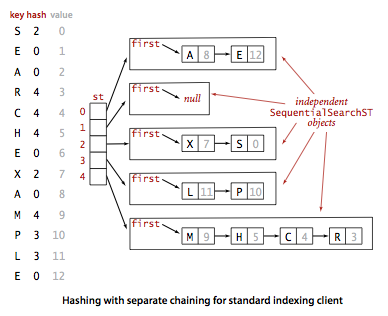 hashing with separate chaining