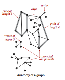Undirected Graphs