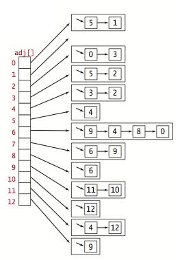 Adjacency-lists representation of an undirected graph
