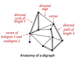 Anatomy of a Graph