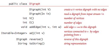 Digraph API