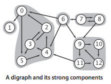 A digraph and its strong components