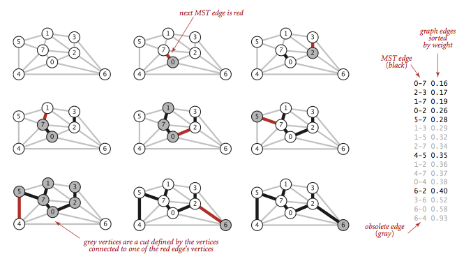 Minimum spanning trees kruskals algorithm for the minimum spanning tree problem ccuart Images