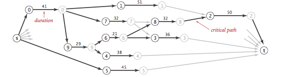 Scheduling Critical Path